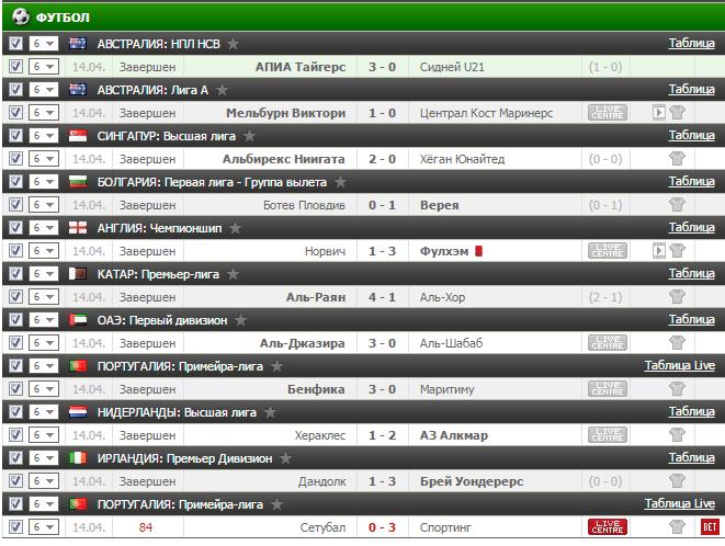 Результаты бесплатного прогноза на футбол на 14.04.2017