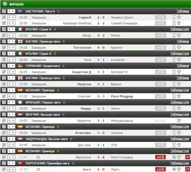 Результаты футбольного прогноза на 15.04.2017