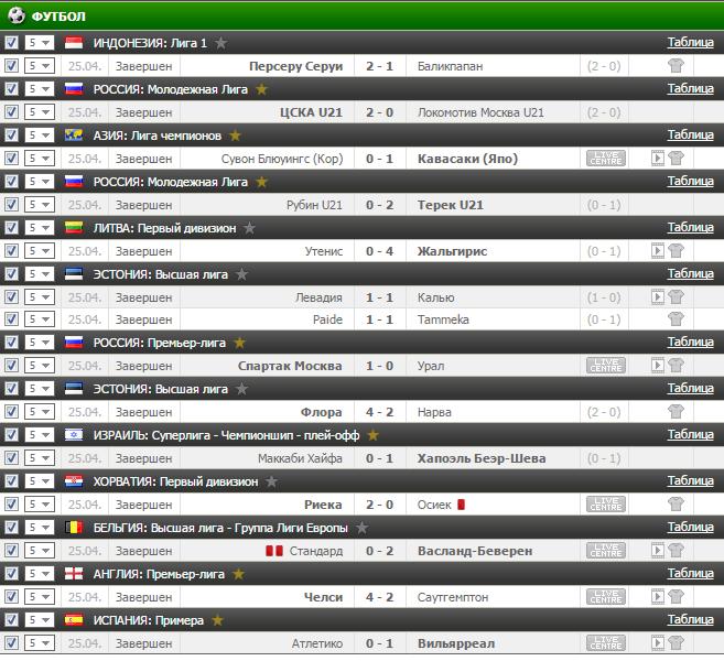 Результаты бесплатного футбольного прогноза на 25.04.2017