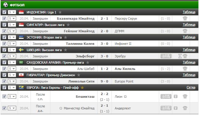 Результаты бесплатного прогноза на футбол на 20.04.2017