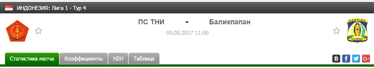 Прогноз на футбол на матч ПС Тни - Баликпапан