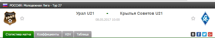 Прогноз на футбол на матч Урал Ю21 - Крылья Ю21