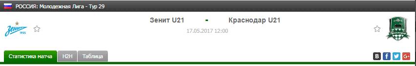 Прогноз на футбол на матч Зенит Ю21 - Краснодар Ю21