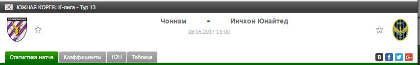Прогноз на футбол на матч Чоннам - Инчхон