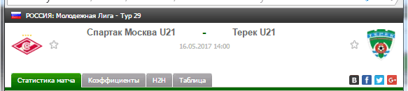 Прогноз на футбол на матч Спартак Ю21 - Терек Ю21