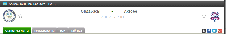 Прогноз на футбол на матч Ордабасы - Актобе