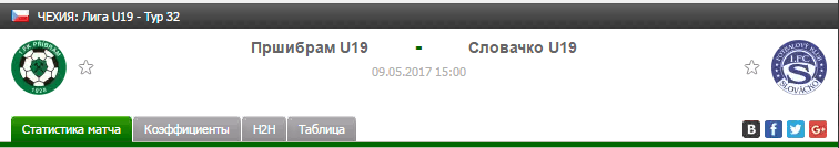 Прогноз на футбол на матч Пршибрам Ю19 - Словачко Ю19