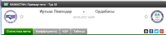 Прогноз на футбол на матч Иртыш Павлодар - Ордабасы
