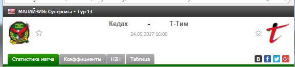 Прогноз на футбол на матч Кедах - Т-Тим