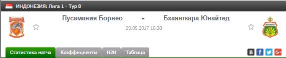Прогноз на футбол на матч Пусамания - Бхаянгкара