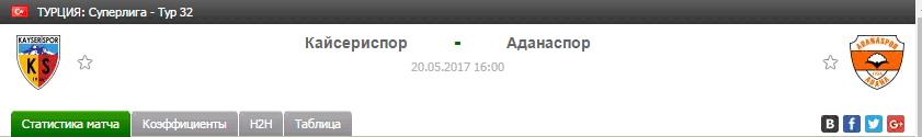 Прогноз на футбол на матч Кайсериспор - Аданаспор
