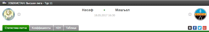 Прогноз на футбол на матч Насаф - Машъял