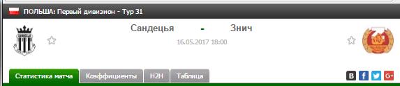 Прогноз на футбол на матч Сандецья - Знич
