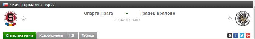 Прогноз на футбол на матч Спарта - Градец