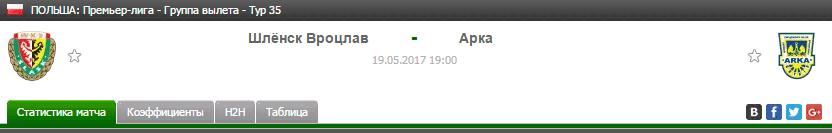 Прогноз на футбол на матч Шлёнск - Арка