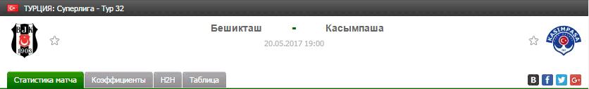 Прогноз на футбол на матч Бешикташ - Касымпаша