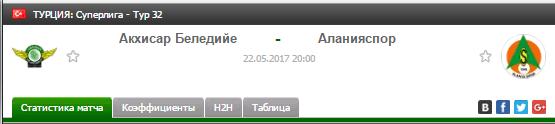Прогноз на футбол на матч Акхисар - Аланияспор