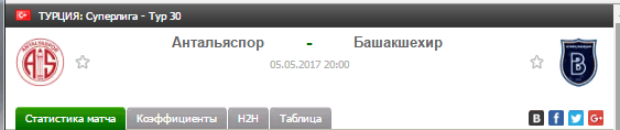 Прогноз на футбол на матч Антальяспор - Башакшехир