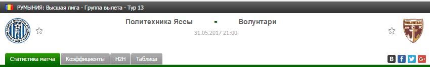 Прогноз на футбол на матч Яссы - Волунтари