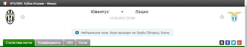 Прогноз на футбол на матч Ювентус - Лацио