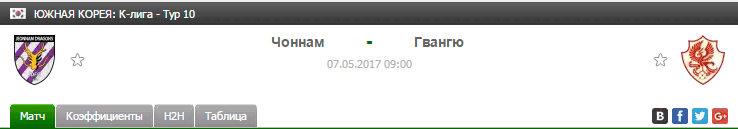 Прогноз на футбол на матч Чоннам - Гвангю