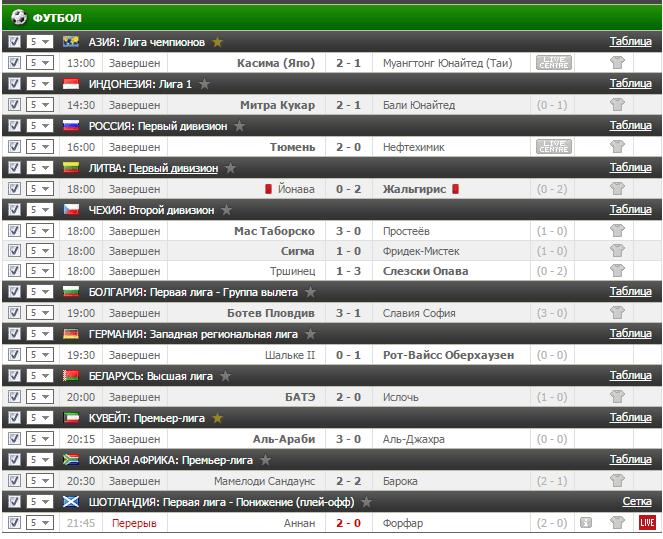 Результаты бесплатного прогноза на футбол на 10.05.2017