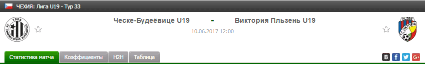 Прогноз на футбол на матч Чешске Ю19 - Плзень Ю19