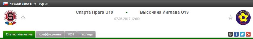 Прогноз на футбол на матч Спарта Ю19 - Высочина Ю19