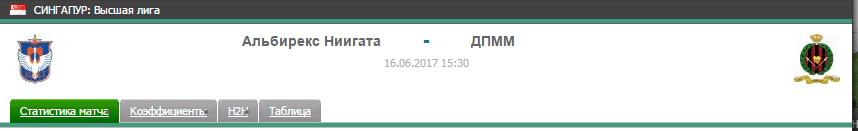 Прогноз на футбол на матч Альбирекс - ДПММ