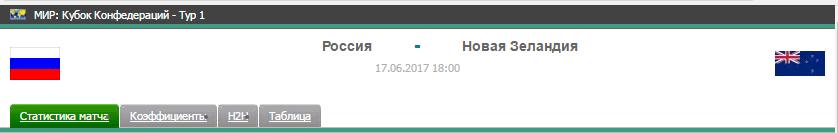Прогноз на футбол на матч Россия - Н. Зеландия