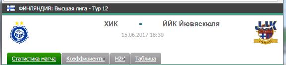 Прогноз на футбол на матч Хик - Йювяскулля