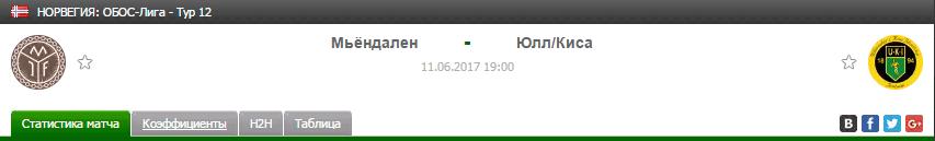 Прогноз на футбол на матч Мьендаллен - Юлл/Киса