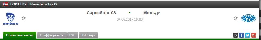 Прогноз на футбол на матч Сарпсборг - Мольде