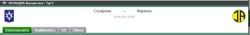 Прогноз на футбол на матч Стьярнан - Акранес