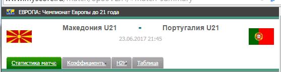 Прогноз на футбол на матч Македония Ю21 - Португалия Ю21
