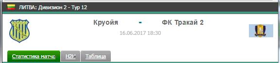 Прогноз на футбол на матч Круойя - Тракай 2
