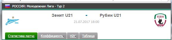 Прогноз на футбол на матч Зенит Ю21 - Рубин Ю21