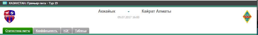 Прогноз на футбол на матч Акжайык - Кайрат