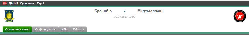 Прогноз на футбол на матч Брённбю - Мидтъюлланн