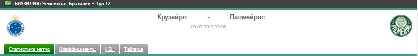 Прогноз на футбол на матч Крузейро - Палмейрас