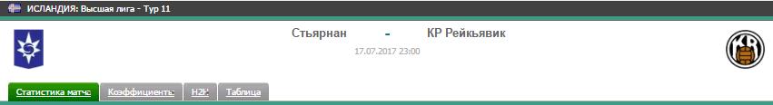 Прогноз на футбол на матч Стьярнан - Рейкьявик