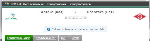 Прогноз на футбол на матч Астана - Спартакс
