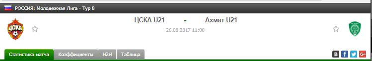 Прогноз на футбол на матч Цска Ю21 - Ахмат Ю21