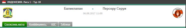 Прогноз на футбол на матч Баликпапан - Персеру