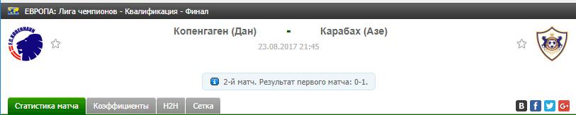 Прогноз на футбол на матч Копенгаген - Карабах