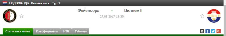 Прогноз на футбол на матч Фейерноорд - Вильем 2