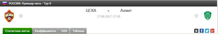 Прогноз на футбол на матч ЦСКА - Ахмат