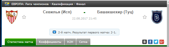 Прогноз на футбол на матч Севилья - Башакшехир