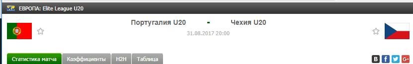 Прогноз на футбол на матч Португалия Ю20 - Чехия Ю20
