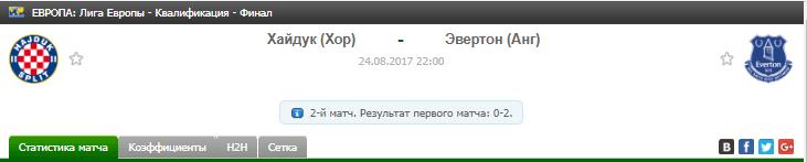 Прогноз на футбол на матч Хайдук - Эвертон